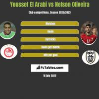 Youssef El Arabi vs Nelson Oliveira h2h player stats