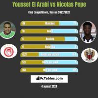 Youssef El Arabi vs Nicolas Pepe h2h player stats
