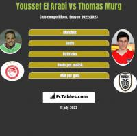 Youssef El Arabi vs Thomas Murg h2h player stats
