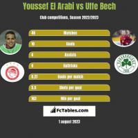 Youssef El Arabi vs Uffe Bech h2h player stats