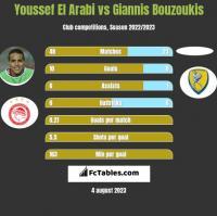 Youssef El Arabi vs Giannis Bouzoukis h2h player stats