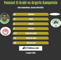 Youssef El Arabi vs Argyris Kampetsis h2h player stats