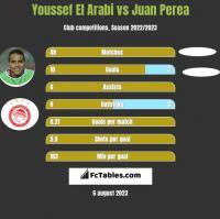 Youssef El Arabi vs Juan Perea h2h player stats