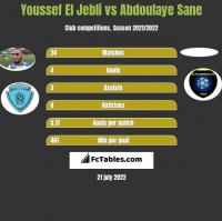 Youssef El Jebli vs Abdoulaye Sane h2h player stats