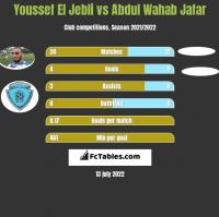 Youssef El Jebli vs Abdul Wahab Jafar h2h player stats