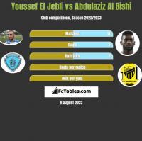 Youssef El Jebli vs Abdulaziz Al Bishi h2h player stats