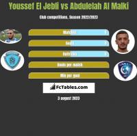Youssef El Jebli vs Abdulelah Al Malki h2h player stats