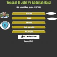 Youssef El Jebli vs Abdullah Qaisi h2h player stats