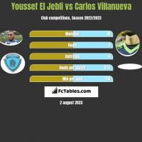Youssef El Jebli vs Carlos Villanueva h2h player stats