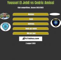 Youssef El Jebli vs Cedric Amissi h2h player stats