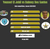Youssef El Jebli vs Dabney Dos Santos h2h player stats
