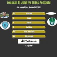 Youssef El Jebli vs Driss Fettouhi h2h player stats