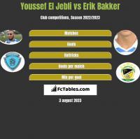Youssef El Jebli vs Erik Bakker h2h player stats