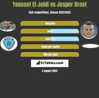 Youssef El Jebli vs Jesper Drost h2h player stats