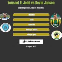 Youssef El Jebli vs Kevin Jansen h2h player stats