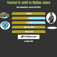 Youssef El Jebli vs Matias Jones h2h player stats