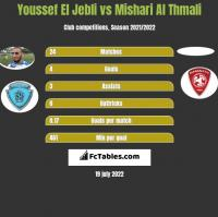 Youssef El Jebli vs Mishari Al Thmali h2h player stats