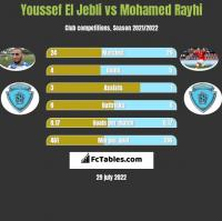 Youssef El Jebli vs Mohamed Rayhi h2h player stats