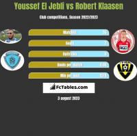 Youssef El Jebli vs Robert Klaasen h2h player stats