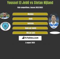 Youssef El Jebli vs Stefan Nijland h2h player stats