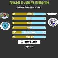 Youssef El Jebli vs Guilherme h2h player stats