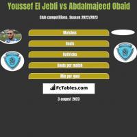 Youssef El Jebli vs Abdalmajeed Obaid h2h player stats