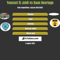 Youssef El Jebli vs Daan Boerlage h2h player stats