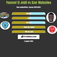Youssef El Jebli vs Azor Matusiwa h2h player stats