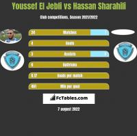 Youssef El Jebli vs Hassan Sharahili h2h player stats