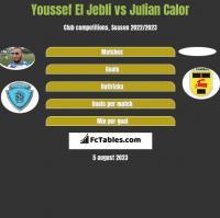 Youssef El Jebli vs Julian Calor h2h player stats