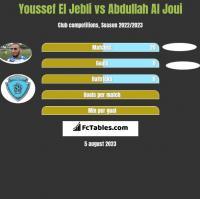 Youssef El Jebli vs Abdullah Al Joui h2h player stats