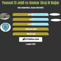 Youssef El Jebli vs Ammar Siraj Al Najjar h2h player stats