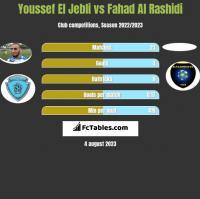 Youssef El Jebli vs Fahad Al Rashidi h2h player stats