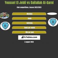 Youssef El Jebli vs Daifallah Al-Qarni h2h player stats