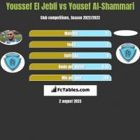 Youssef El Jebli vs Yousef Al-Shammari h2h player stats