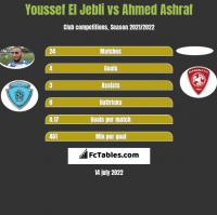 Youssef El Jebli vs Ahmed Ashraf h2h player stats