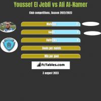 Youssef El Jebli vs Ali Al-Namer h2h player stats