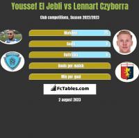 Youssef El Jebli vs Lennart Czyborra h2h player stats