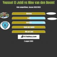 Youssef El Jebli vs Nino van den Beemt h2h player stats