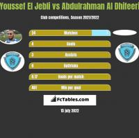 Youssef El Jebli vs Abdulrahman Al Dhifeeri h2h player stats