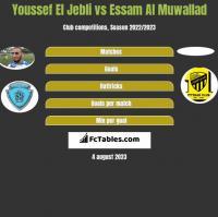 Youssef El Jebli vs Essam Al Muwallad h2h player stats