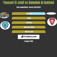 Youssef El Jebli vs Abdullah Al Qahtani h2h player stats