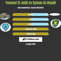 Youssef El Jebli vs Ayman Al-Hujaili h2h player stats