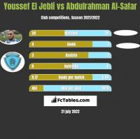 Youssef El Jebli vs Abdulrahman Al-Safar h2h player stats