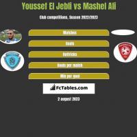 Youssef El Jebli vs Mashel Ali h2h player stats
