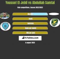 Youssef El Jebli vs Abdullah Samtai h2h player stats