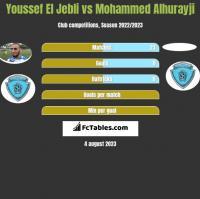 Youssef El Jebli vs Mohammed Alhurayji h2h player stats