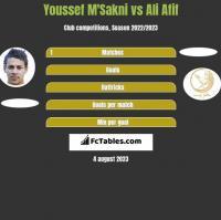 Youssef M'Sakni vs Ali Afif h2h player stats