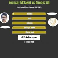 Youssef M'Sakni vs Almoez Ali h2h player stats