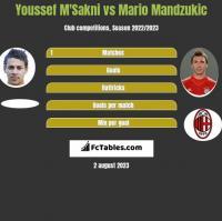 Youssef M'Sakni vs Mario Mandzukić h2h player stats